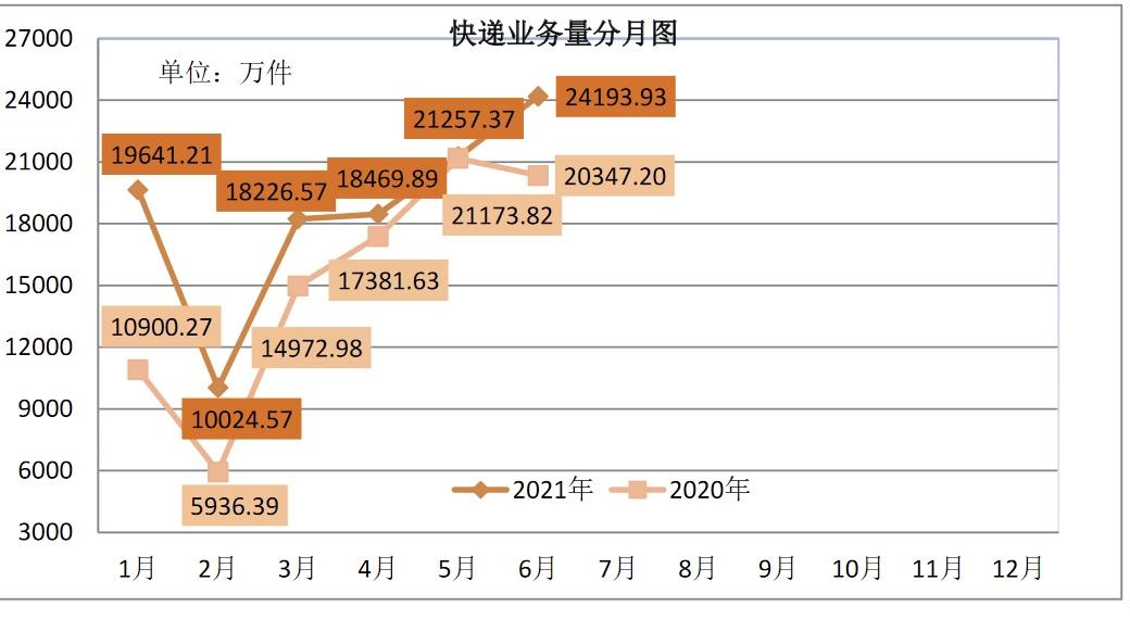 �K州上半年快�f�I�樟吭鲩L23.26%品牌集中度指�瞪仙�0.63